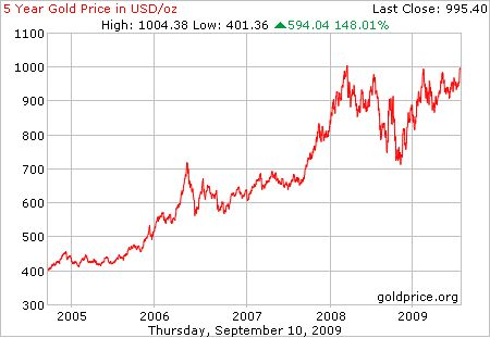 5 year gold price, per ounce, in US$