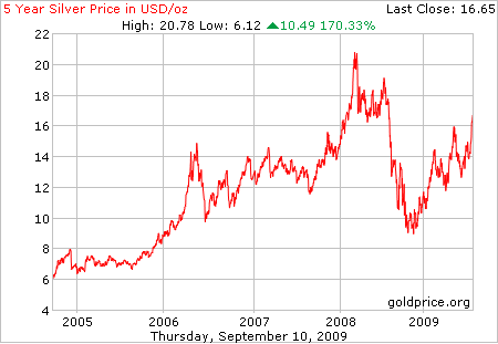 5 year silver price, in $US; as at 11th Sept 2009