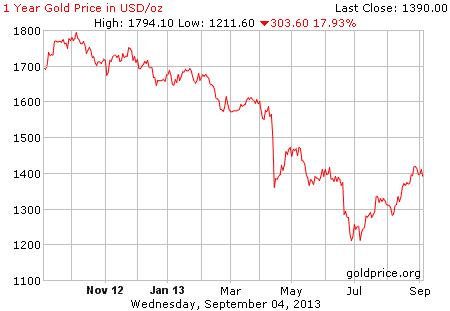 Gold US$; 12:45 5th September 2013
