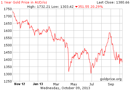 Gold in A$; as at 11th Oct 2013