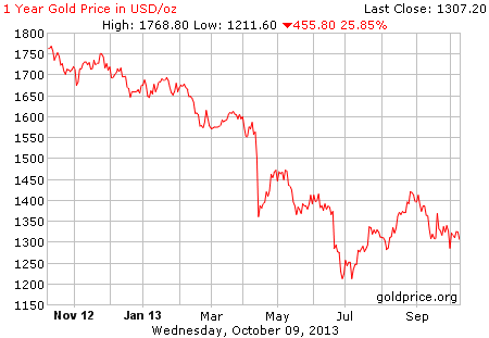 Gold price in US$; as at 11th Oct 2013