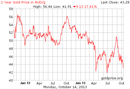 A$ over 2 years; as at 16th October 2013; click on graph for original source