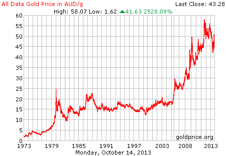 Gold in A$; as at 16th October 2013; click on graph for original source