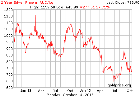 silver A$ per KG; as at 16th October 2013; click on graph for original source