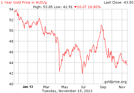 gold per gram in $A; early morning 21Nov13